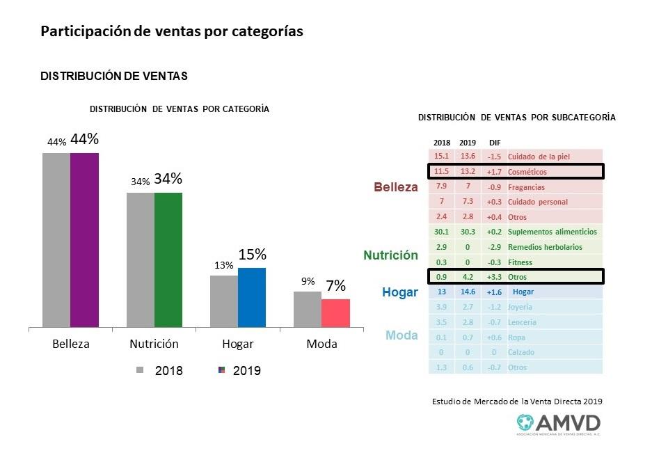 DISTRIBUCIÓN DE VENTAS POR CATEGORÍA 2019